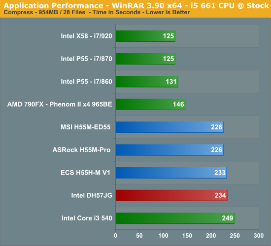 Application Performance - WinRAR 3.90 x64 - i5 661 CPU @ Stock