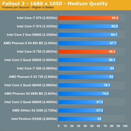 Fallout 3 - 1680 x 1050 - Medium Quality
