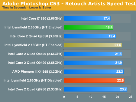Adobe Photoshop CS3 - Retouch Artists Speed Test