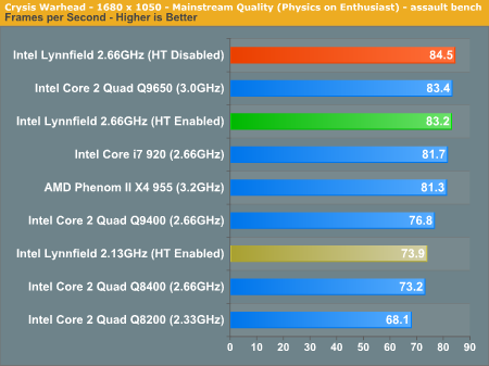 http://images.anandtech.com/graphs/intellynnfieldpreview_052709214222/19223.png