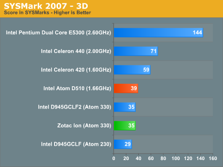 SYSMark 2007 - 3D