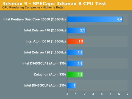 3dsmax 9 - SPECapc 3dsmax 8 CPU Test