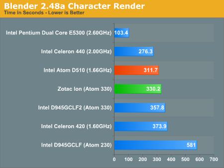 Blender 2.48a Character Render