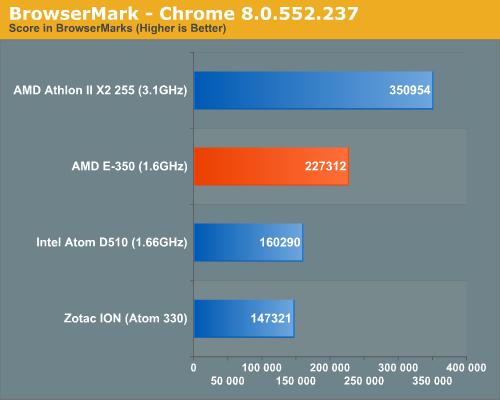 BrowserMark - Chrome 8.0.552.237