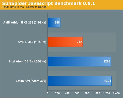 SunSpider Javascript Benchmark 0.9.1