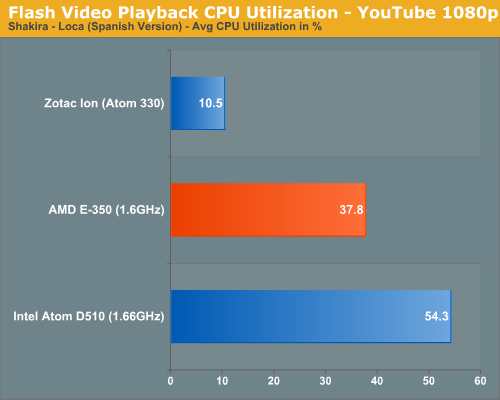 Flash Video Playback CPU Utilization - YouTube 1080p