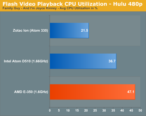 Flash Video Playback CPU Utilization - Hulu 480p