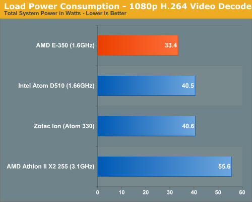 Load Power Consumption - 1080p H.264 Video Decode