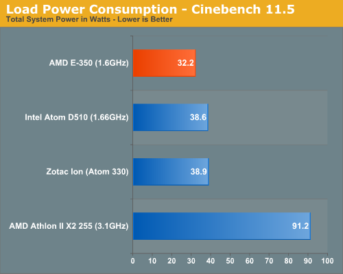 Load Power Consumption - Cinebench 11.5