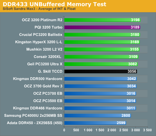 DDR433 UNBuffered Memory Test