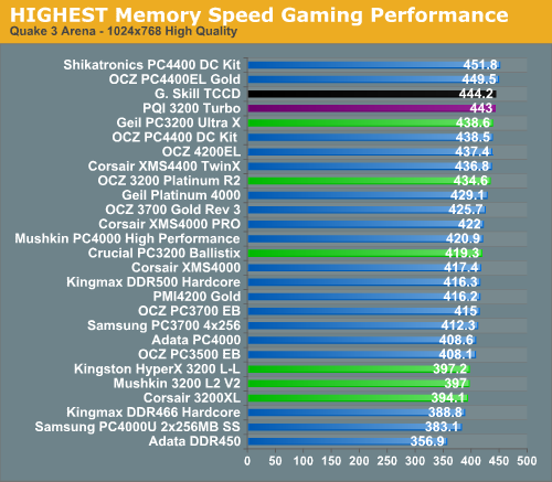 HIGHEST Memory Speed Gaming Performance