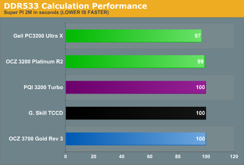 DDR533 Calculation Performance