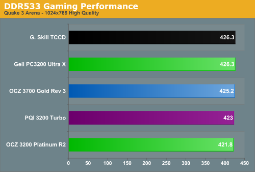 DDR533 Gaming Performance
