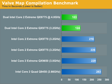 Valve Map Compilation Benchmark
