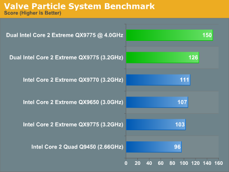 Valve Particle System Benchmark