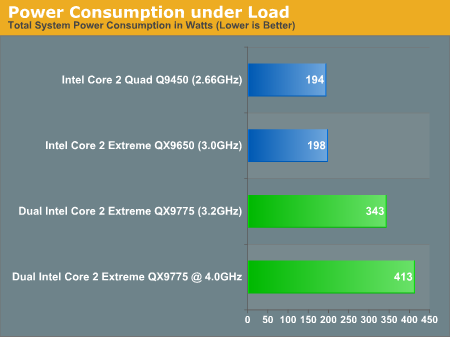 Power Consumption under Load
