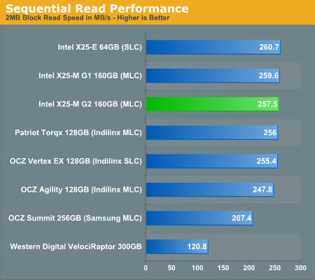 Sequential Read Performance