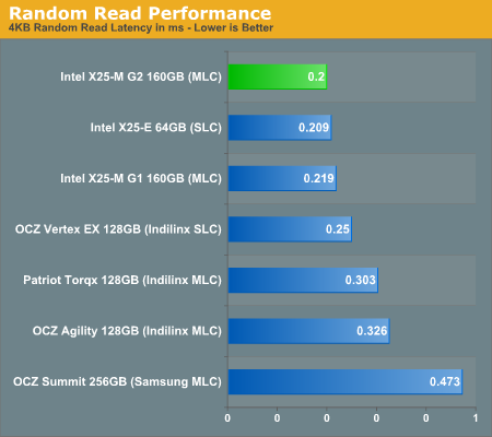 Random Read Performance