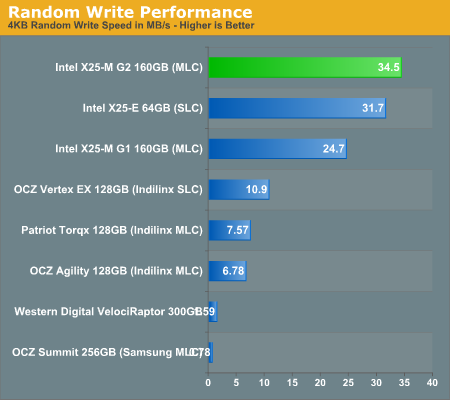 Random Write Performance