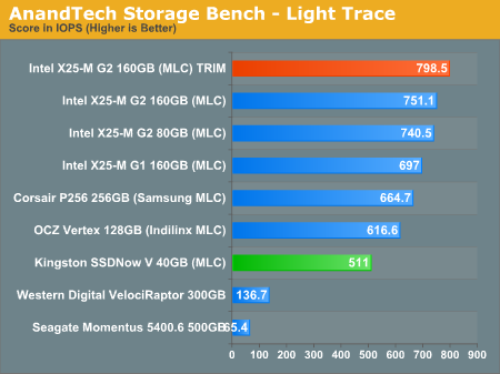 AnandTech Storage Bench - Light Trace
