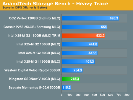 AnandTech Storage Bench - Heavy Trace