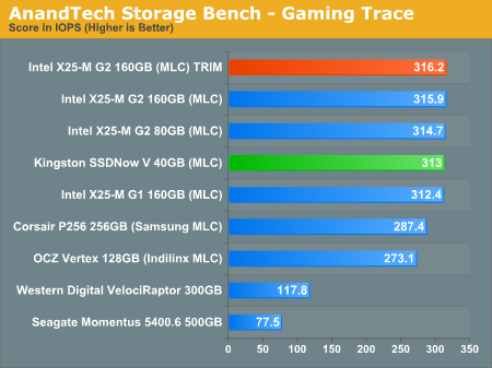 AnandTech Storage Bench - Gaming Trace