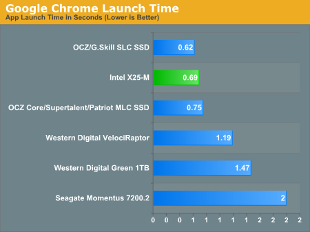 Google Chrome Launch Time