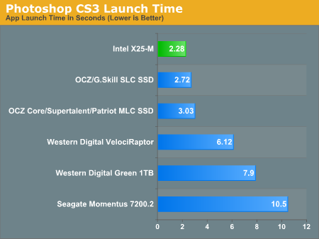 Photoshop CS3 Launch Time