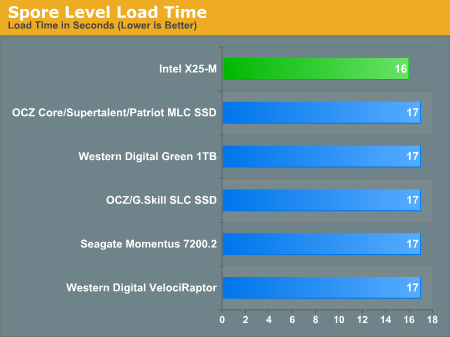 Spore Level Load Time