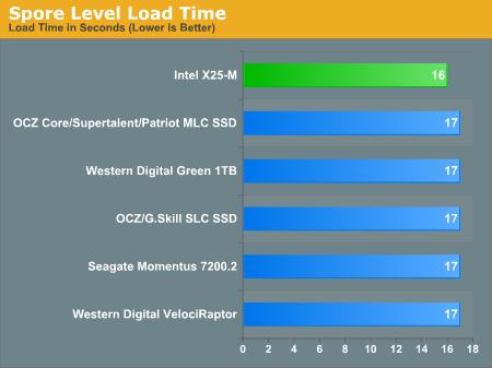 Spore Level Load Time