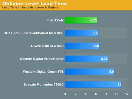 Oblivion Level Load Time