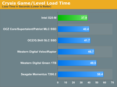 Crysis Game/Level Load Time