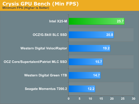 Crysis GPU Bench (Min FPS)