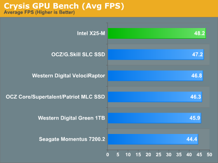 Crysis GPU Bench (Avg FPS)