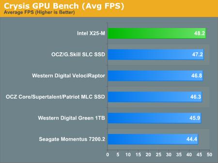 Crysis GPU Bench (Avg FPS)