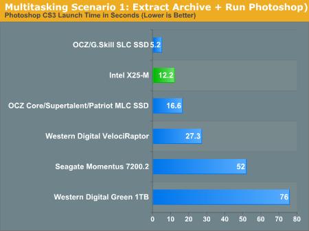 Multitasking Scenario 1: Extract Archive + Run Photoshop)