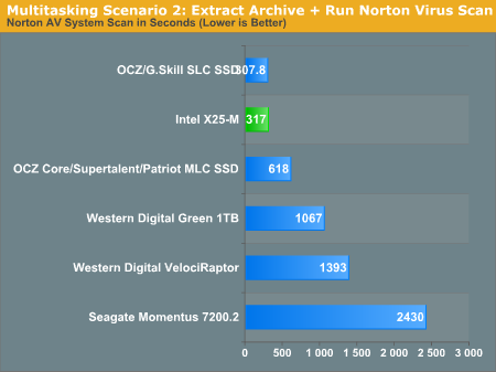 Multitasking Scenario 2: Extract Archive + Run Norton Virus Scan