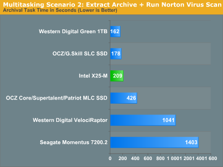 Multitasking Scenario 2: Extract Archive + Run Norton Virus Scan