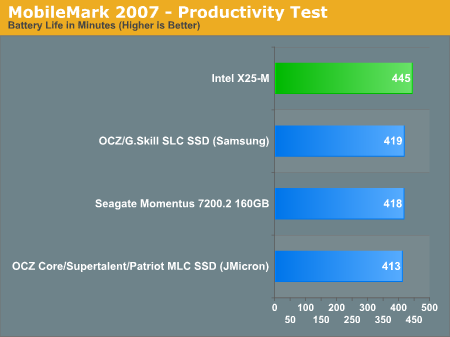 MobileMark 2007 - Productivity Test