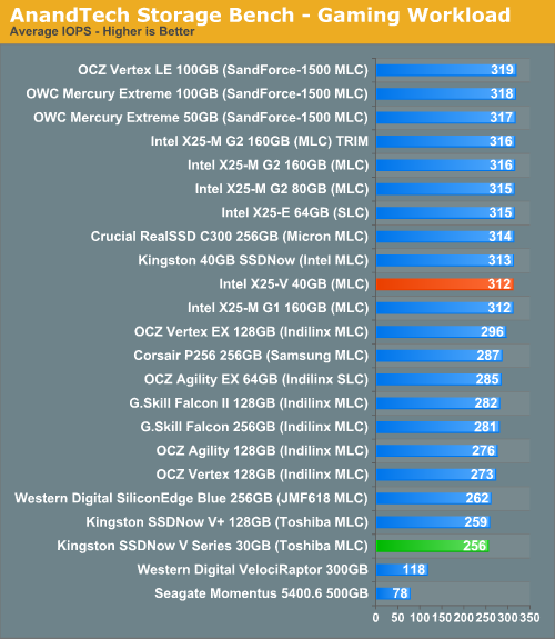 AnandTech Storage Bench - Gaming Workload
