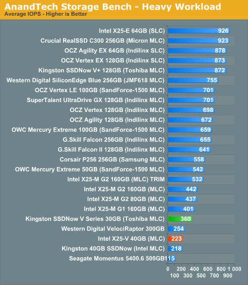AnandTech Storage Bench - Heavy Workload