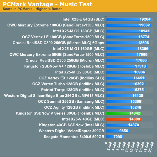 PCMark Vantage - Music Test