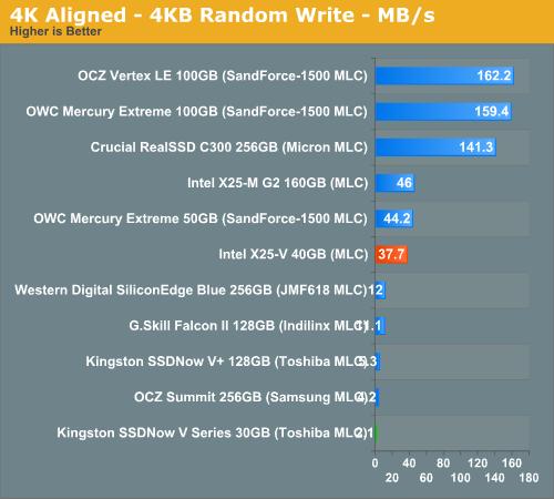 4K Aligned - 4KB Random Write - MB/s