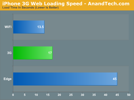 iPhone 3G Web Loading Speed - AnandTech.com