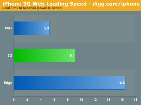 iPhone 3G Web Loading Speed - digg.com/iphone