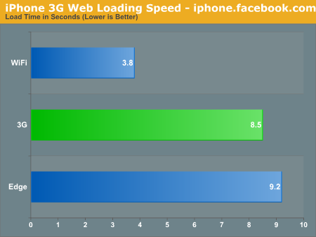 iPhone 3G Web Loading Speed - iphone.facebook.com