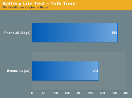 Battery Life Test - Talk Time