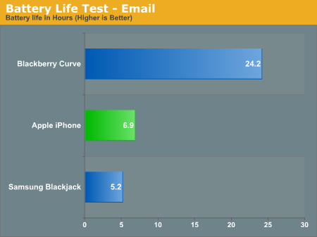 Battery Life Test - Email