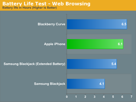 Battery Life Test - Web Browsing