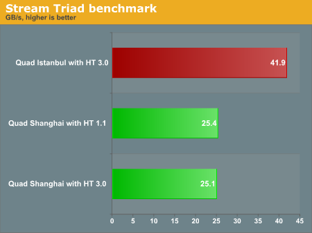 Stream Triad benchmark